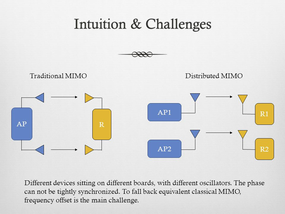 Intuition & ChallengesIntuition & Challenges AP2 R2 AP1 R1 AP R Traditional MIMO Distributed MIMO Different devices sitting on different boards, with different oscillators.