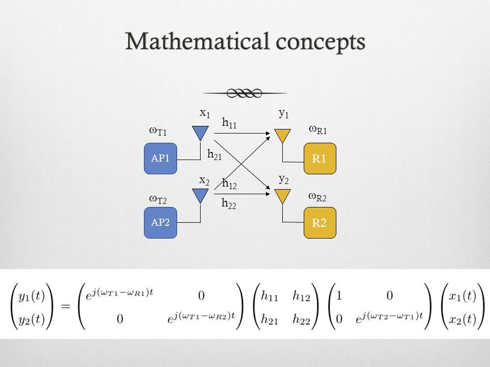 Mathematical conceptsMathematical concepts AP1 R1 AP2 R2 x2x2 h 11 h 21 h 12 h 22 y2y2 ω T1 ω T2 ω R1 ω R2 x1x1 y1y1