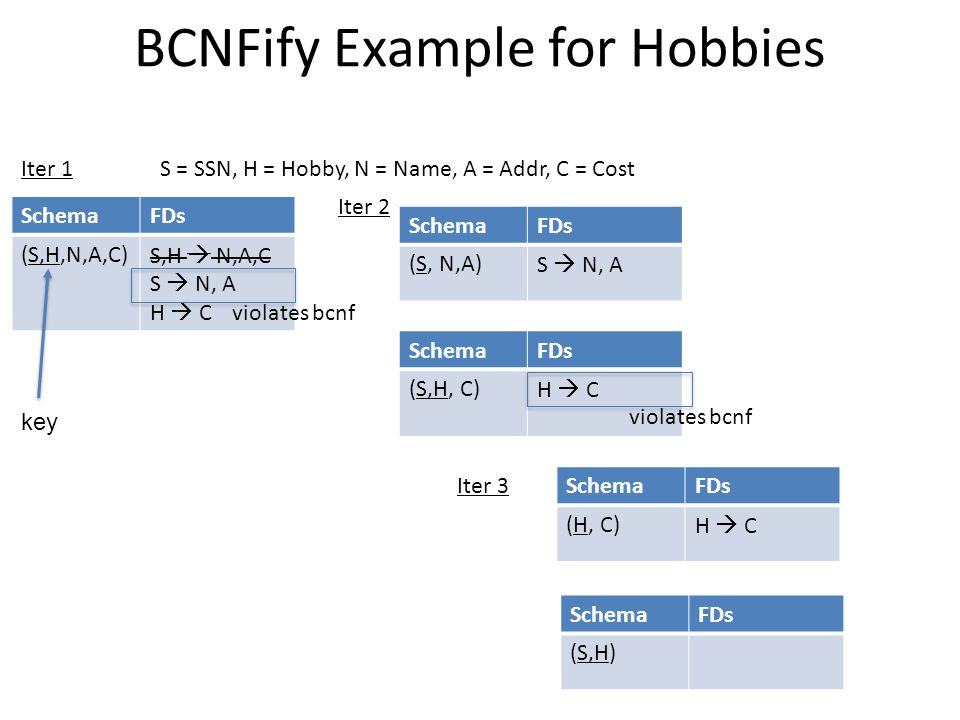 BCNFify Example for Hobbies SchemaFDs (S,H,N,A,C)S,H  N,A,C S  N, A H  C S = SSN, H = Hobby, N = Name, A = Addr, C = Cost violates bcnf SchemaFDs (S, N,A)S  N, A SchemaFDs (S,H, C)H  C violates bcnf SchemaFDs (H, C)H  C SchemaFDs (S,H) Iter 1 Iter 2 key Iter 3