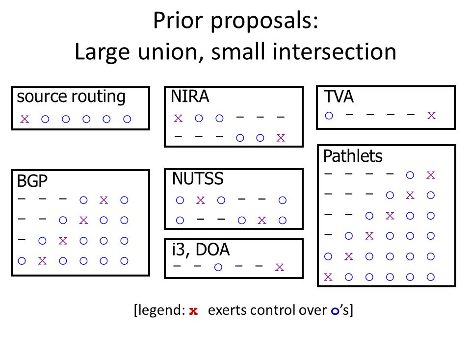 Prior proposals: Large union, small intersection [legend: x exerts control over o 's] x o o o o o source routing BGP - - - o x o - - o x o o - o x o o o o x o o o o x o o - - - - - - o o x NIRA o - - - - x TVA o x o - - o o - - o x o NUTSS - - o - - x i3, DOA Pathlets - - - - o x - - - o x o - - o x o o - o x o o o o x o o o o x o o o o o