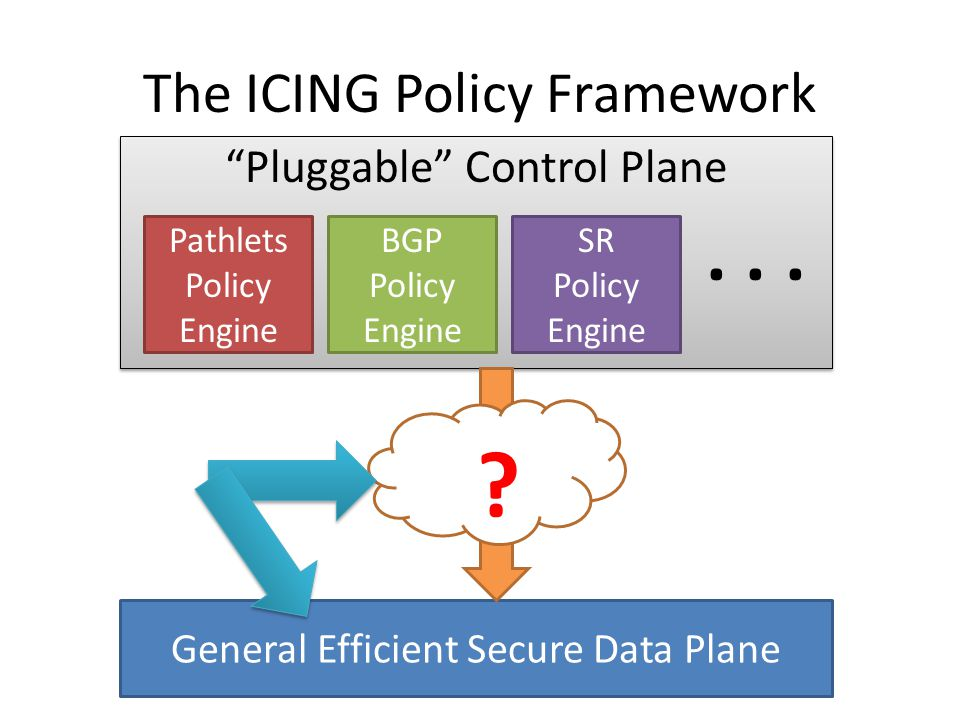 Pluggable Control Plane The ICING Policy Framework General Efficient Secure Data Plane Pathlets Policy Engine BGP Policy Engine SR Policy Engine...
