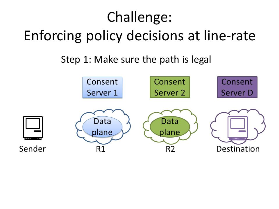 Consent Server D Challenge: Enforcing policy decisions at line-rate Consent Server 1 Data plane Consent Server 2 Data plane SenderDestination Step 1: Make sure the path is legal R1R2
