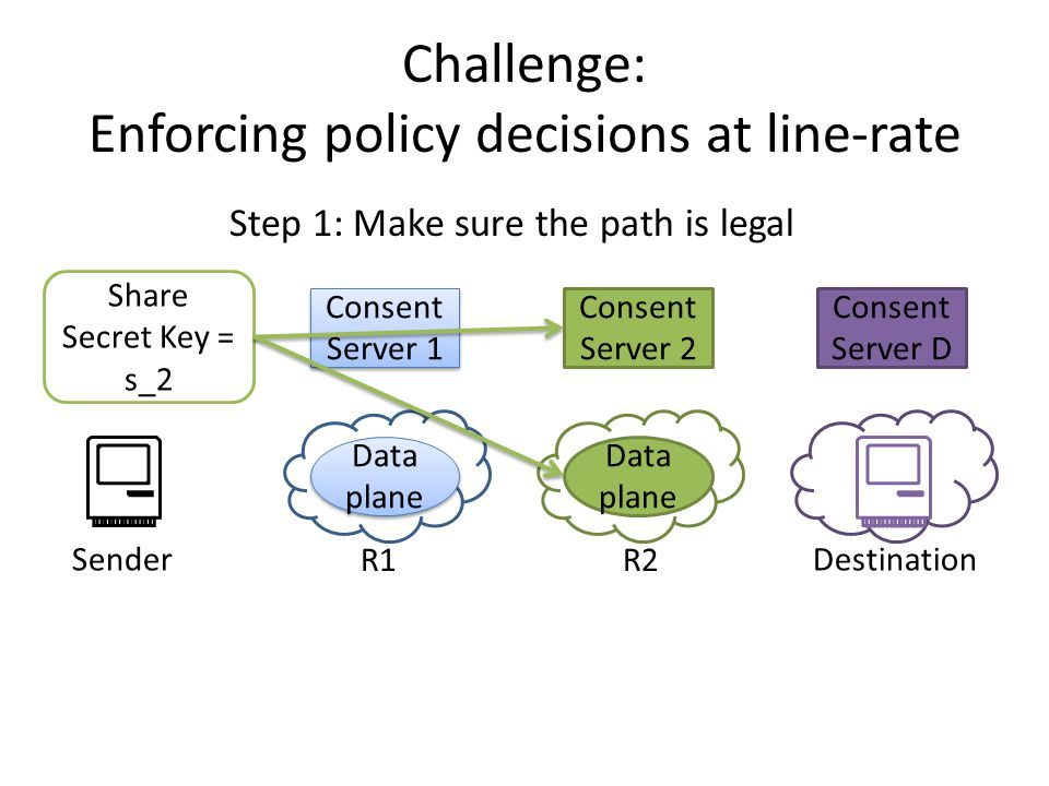 Consent Server D Challenge: Enforcing policy decisions at line-rate Consent Server 1 Data plane Consent Server 2 Data plane SenderDestination Step 1: Make sure the path is legal R1R2 Share Secret Key = s_2