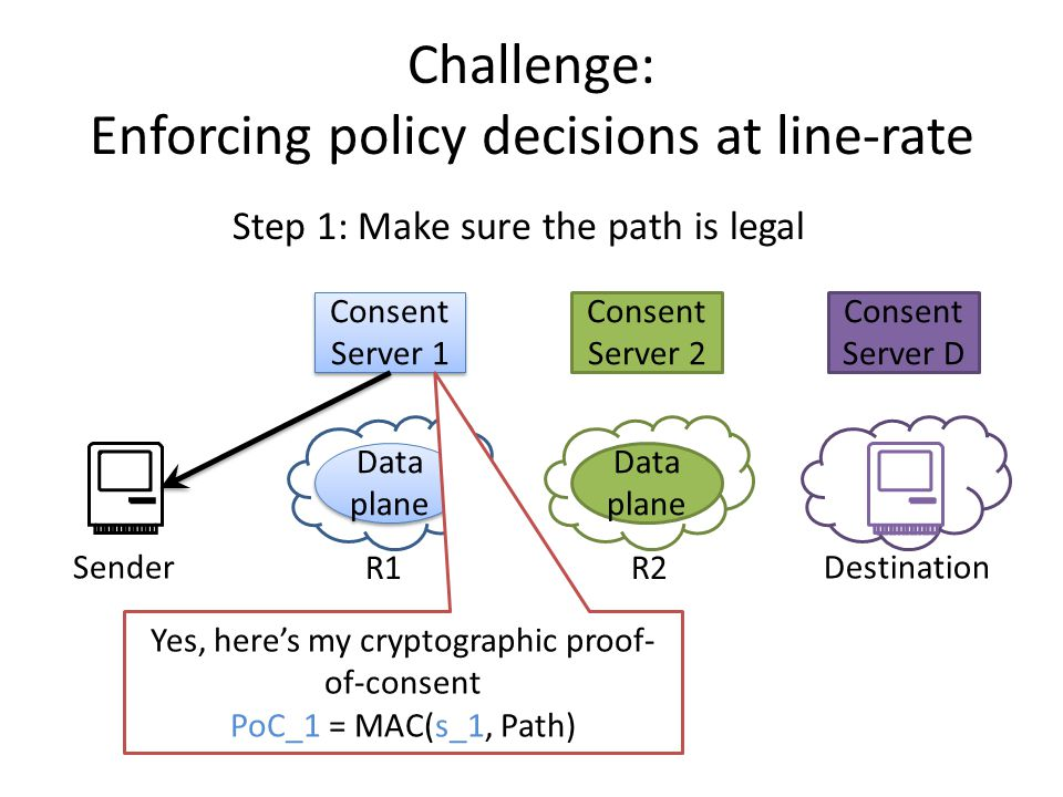 Consent Server D Challenge: Enforcing policy decisions at line-rate Consent Server 1 Data plane Consent Server 2 Data plane SenderDestination Step 1: Make sure the path is legal Yes, here's my cryptographic proof- of-consent PoC_1 = MAC(s_1, Path) R1R2