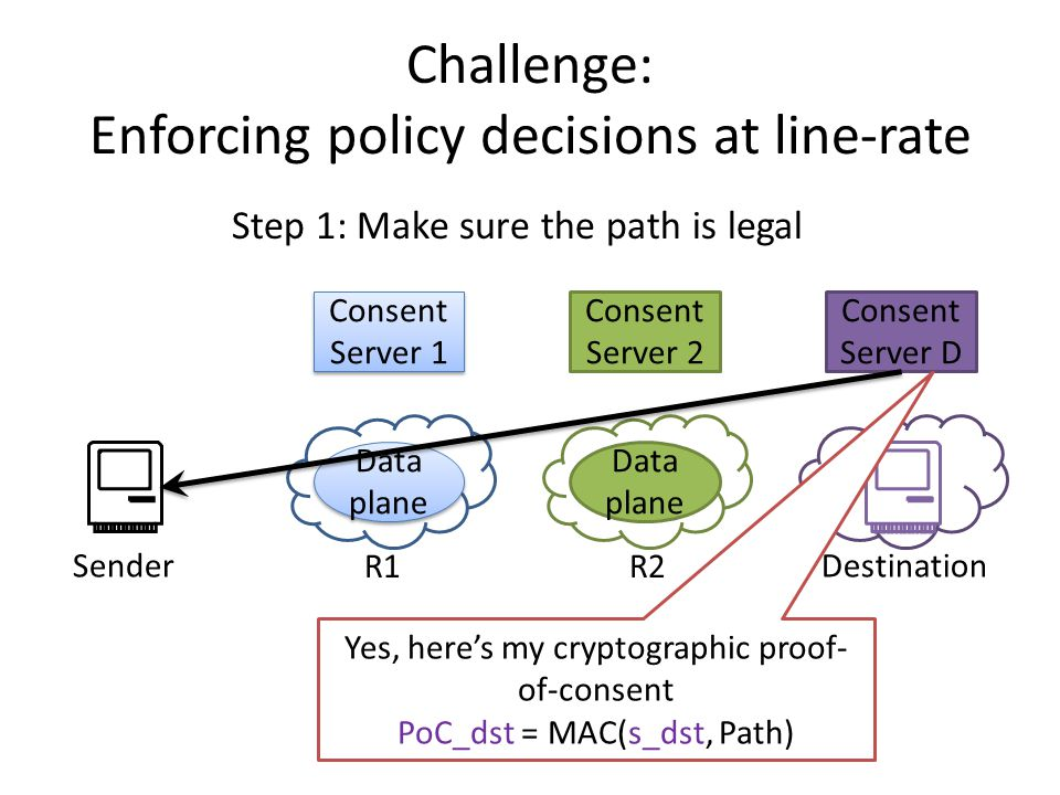 Consent Server D Challenge: Enforcing policy decisions at line-rate Consent Server 1 Data plane Consent Server 2 Data plane SenderDestination Step 1: Make sure the path is legal Yes, here's my cryptographic proof- of-consent PoC_dst = MAC(s_dst, Path) R1R2
