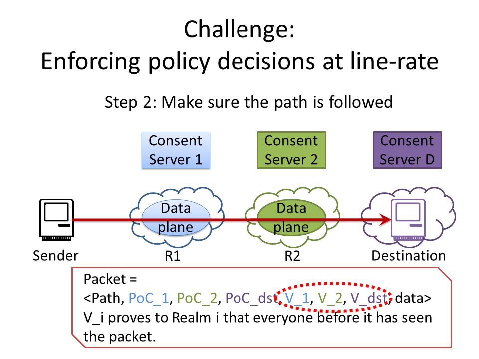 Consent Server D Challenge: Enforcing policy decisions at line-rate Consent Server 1 Data plane Consent Server 2 Data plane SenderDestination Step 2: Make sure the path is followed Packet = V_i proves to Realm i that everyone before it has seen the packet.