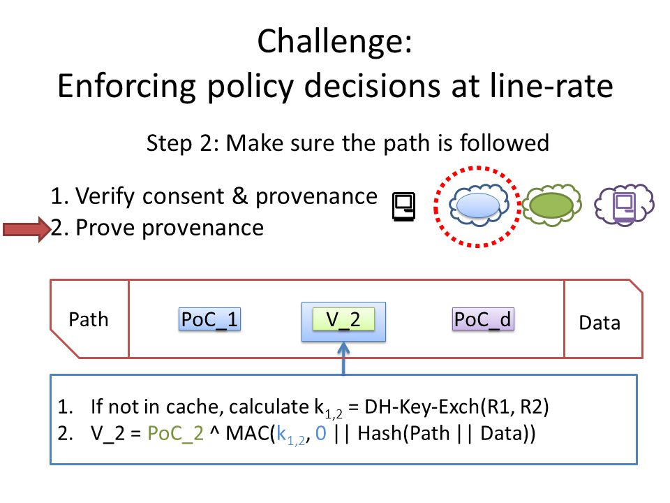 1.If not in cache, calculate k 1,2 = DH-Key-Exch(R1, R2) 2.V_2 = PoC_2 ^ MAC(k 1,2, 0 || Hash(Path || Data)) Challenge: Enforcing policy decisions at line-rate Step 2: Make sure the path is followed Path Data PoC_1 V_2 PoC_d 1.Verify consent & provenance 2.Prove provenance