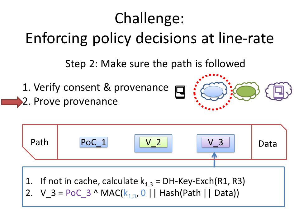1.If not in cache, calculate k 1,3 = DH-Key-Exch(R1, R3) 2.V_3 = PoC_3 ^ MAC(k 1,3, 0 || Hash(Path || Data)) Challenge: Enforcing policy decisions at line-rate Step 2: Make sure the path is followed Path Data PoC_1 V_2 V_3 1.Verify consent & provenance 2.Prove provenance