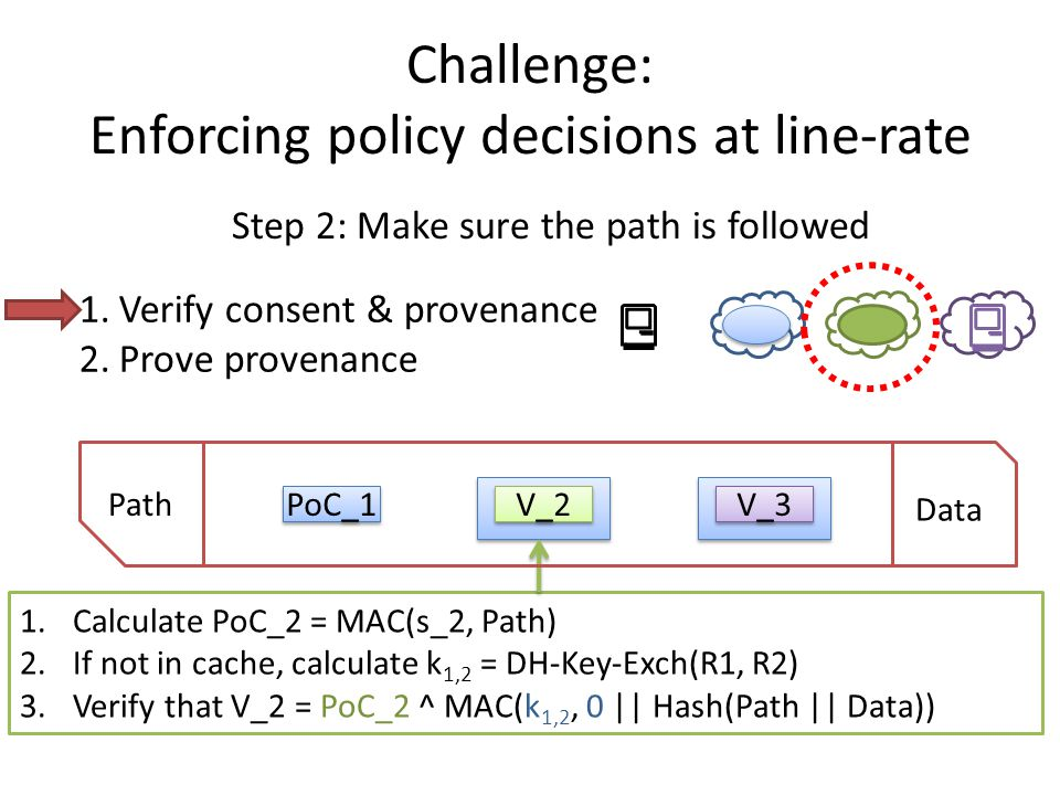 1.Calculate PoC_2 = MAC(s_2, Path) 2.If not in cache, calculate k 1,2 = DH-Key-Exch(R1, R2) 3.Verify that V_2 = PoC_2 ^ MAC(k 1,2, 0 || Hash(Path || Data)) Challenge: Enforcing policy decisions at line-rate Step 2: Make sure the path is followed Path Data PoC_1 V_2 V_3 1.Verify consent & provenance 2.Prove provenance