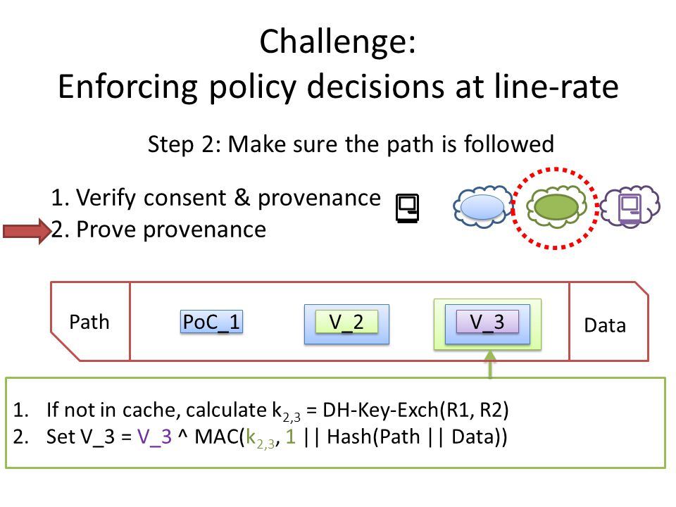 1.If not in cache, calculate k 2,3 = DH-Key-Exch(R1, R2) 2.Set V_3 = V_3 ^ MAC(k 2,3, 1 || Hash(Path || Data)) Challenge: Enforcing policy decisions at line-rate Step 2: Make sure the path is followed Path Data PoC_1 V_2 V_3 1.Verify consent & provenance 2.Prove provenance
