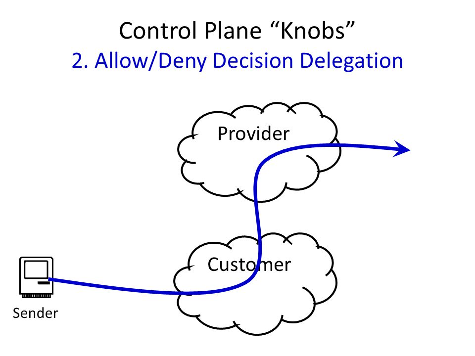 Control Plane Knobs 2. Allow/Deny Decision Delegation Provider Customer Sender