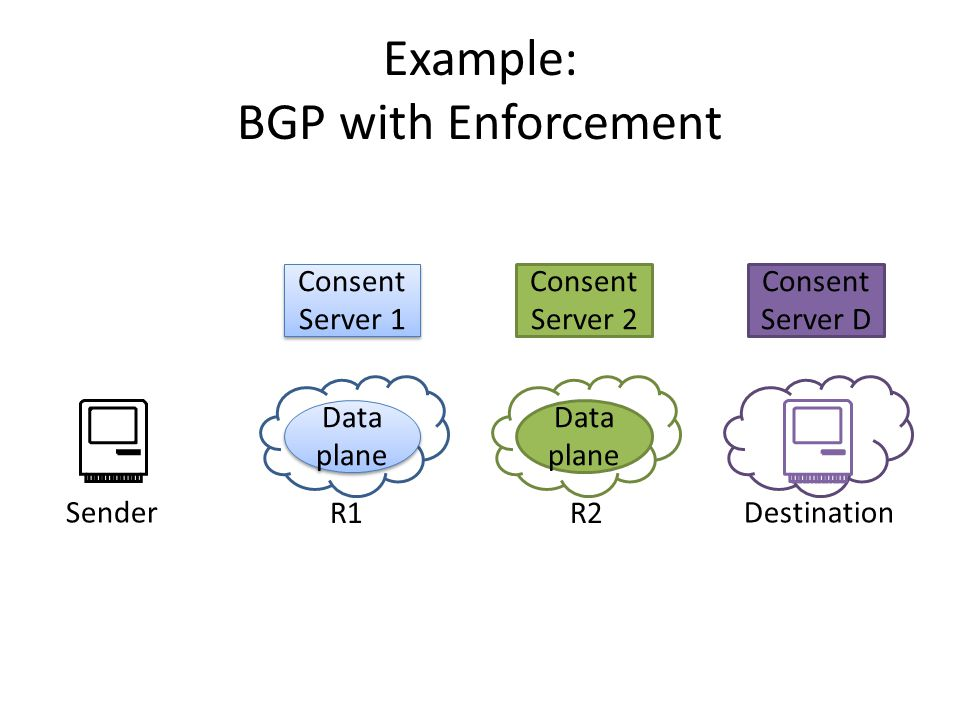 Example: BGP with Enforcement Consent Server D Consent Server 1 Data plane Consent Server 2 Data plane SenderDestination R1R2