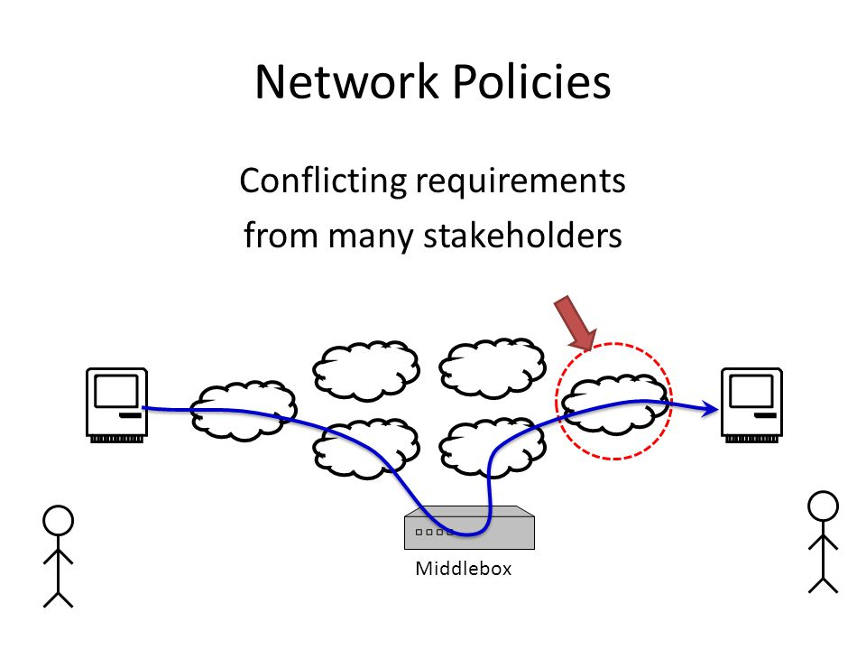 Network Policies Conflicting requirements from many stakeholders Middlebox