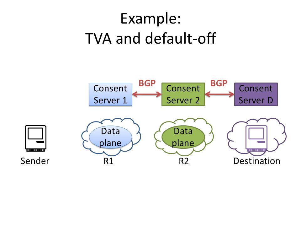 Example: TVA and default-off Consent Server D Consent Server 1 Data plane Consent Server 2 Data plane SenderDestination R1R2 BGP