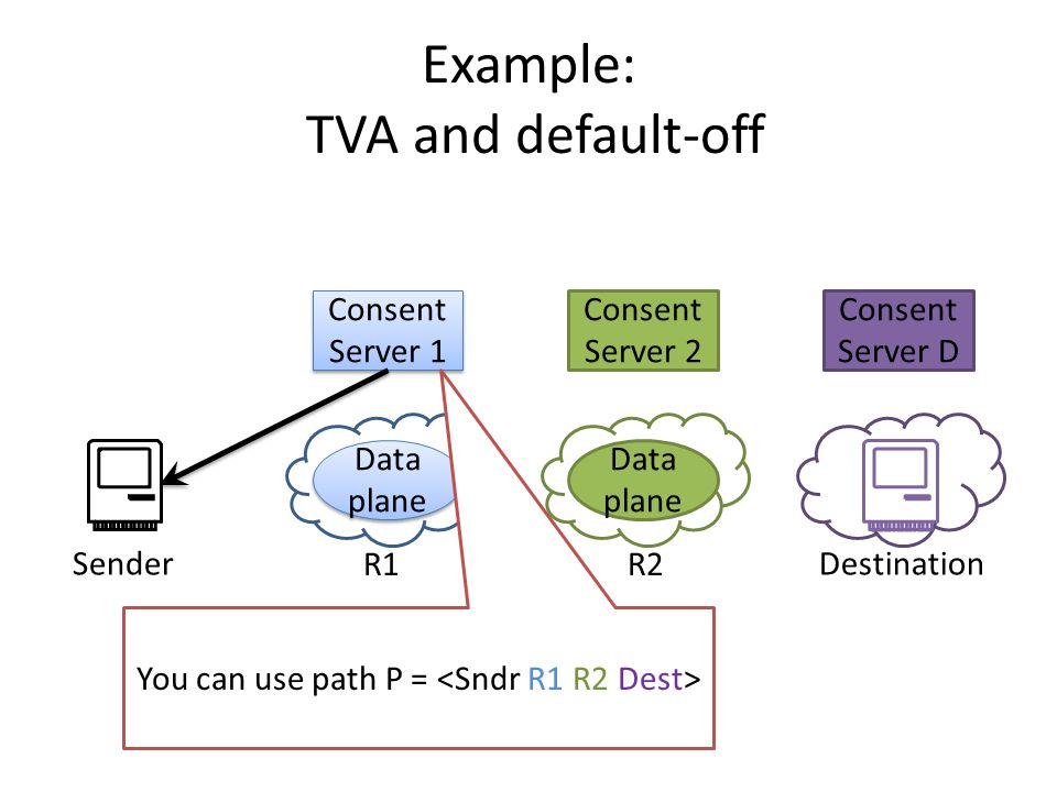 Consent Server D Consent Server 1 Data plane Consent Server 2 Data plane SenderDestination You can use path P = R1R2 Example: TVA and default-off