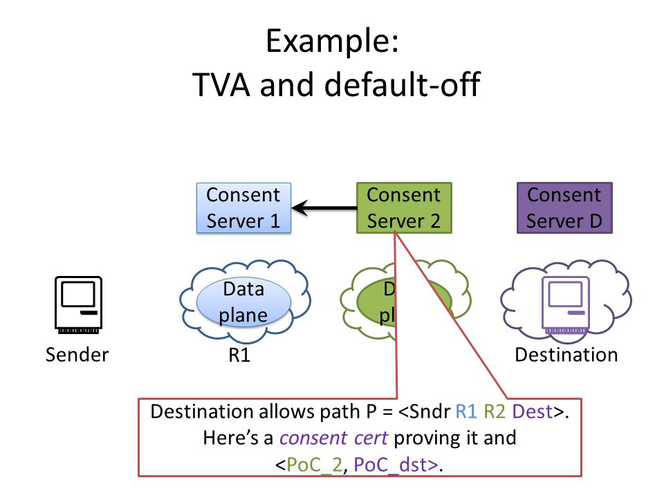 Consent Server D Example: TVA and default-off Consent Server 1 Data plane Consent Server 2 Data plane SenderDestination R1R2 Destination allows path P =.