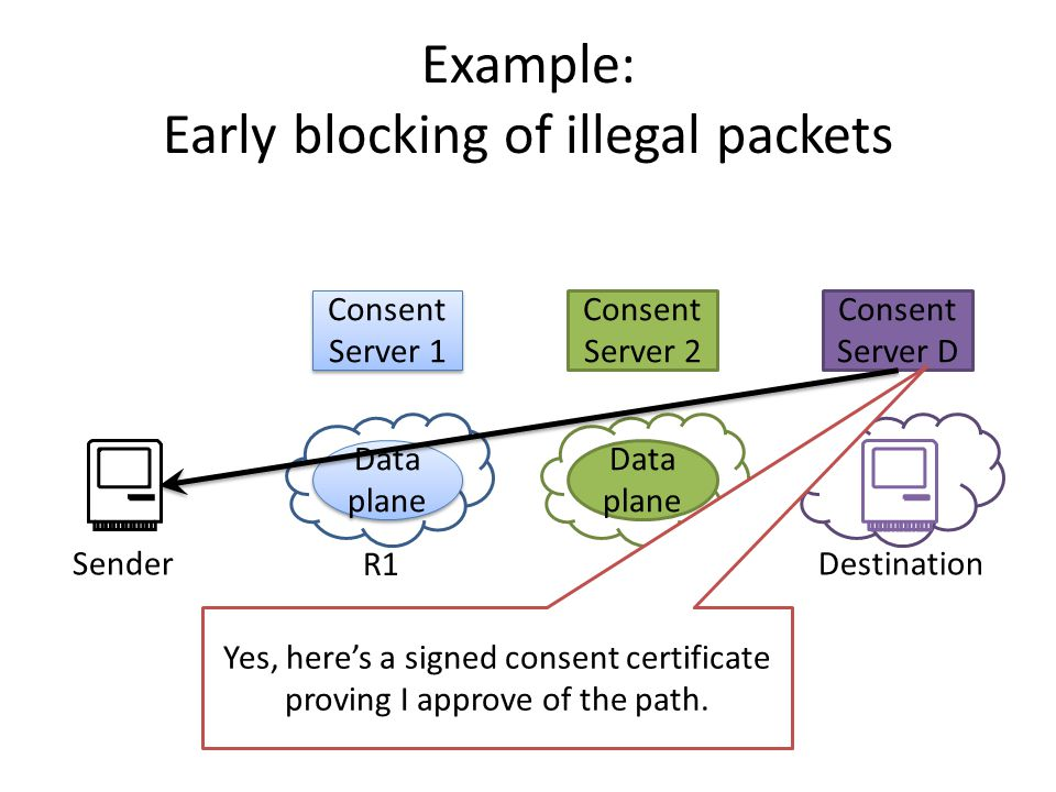 Consent Server D Consent Server 1 Data plane Consent Server 2 Data plane SenderDestination R1R2 Example: Early blocking of illegal packets Yes, here's a signed consent certificate proving I approve of the path.
