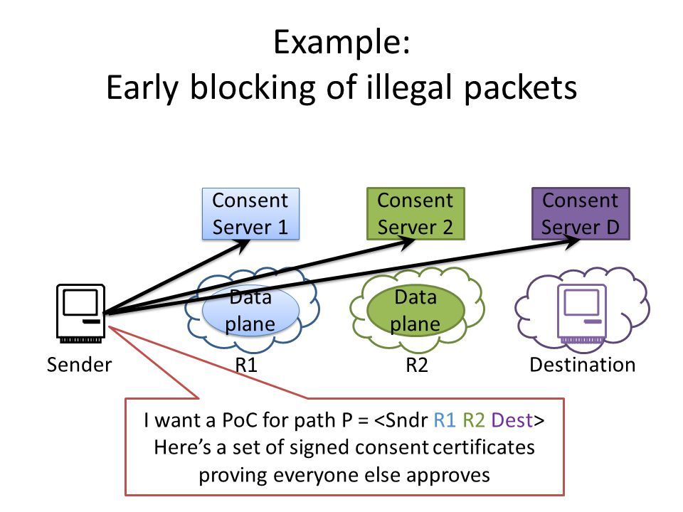 Consent Server D Example: Early blocking of illegal packets Consent Server 1 Data plane Consent Server 2 Data plane SenderDestination I want a PoC for path P = Here's a set of signed consent certificates proving everyone else approves R1R2