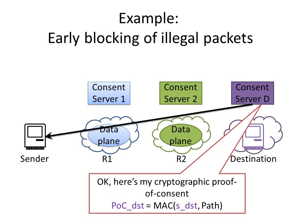 Consent Server D Example: Early blocking of illegal packets Consent Server 1 Data plane Consent Server 2 Data plane SenderDestination OK, here's my cryptographic proof- of-consent PoC_dst = MAC(s_dst, Path) R1R2