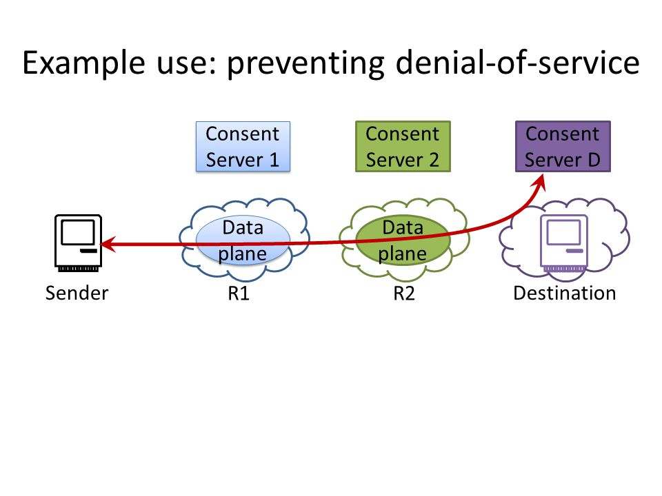 Example use: preventing denial-of-service Consent Server D Consent Server 1 Data plane Consent Server 2 Data plane SenderDestination R1R2