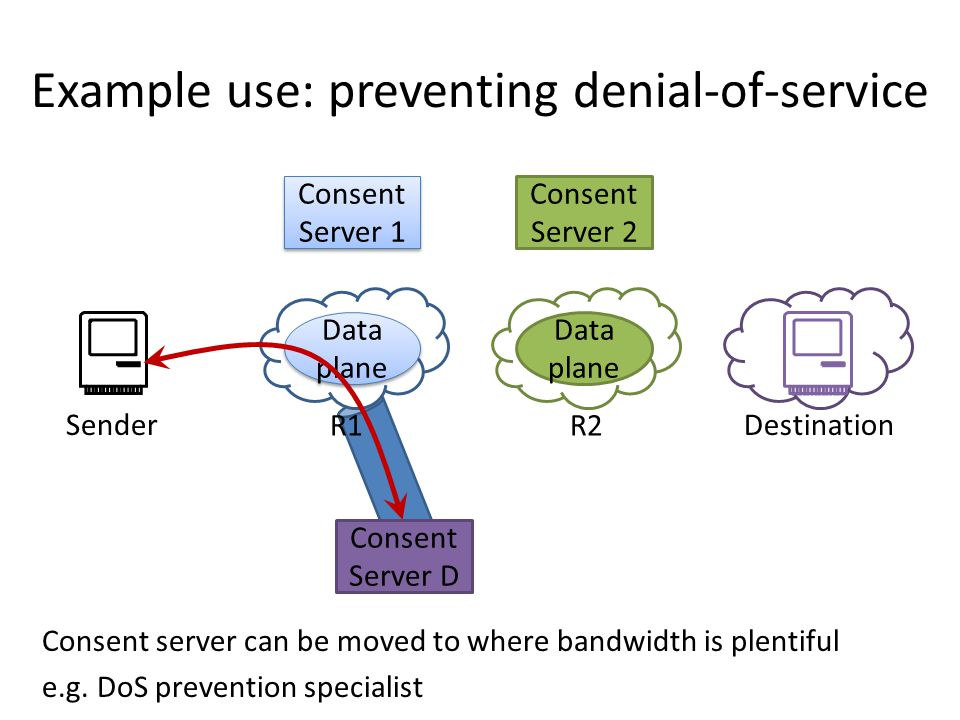 Example use: preventing denial-of-service Consent Server 1 Data plane Consent Server 2 Data plane SenderDestination R1R2 Consent Server D Consent server can be moved to where bandwidth is plentiful e.g.