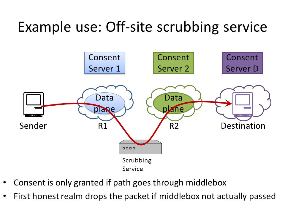 Example use: Off-site scrubbing service Consent is only granted if path goes through middlebox First honest realm drops the packet if middlebox not actually passed Consent Server D Consent Server 1 Data plane Consent Server 2 Data plane SenderDestination R1R2 Scrubbing Service