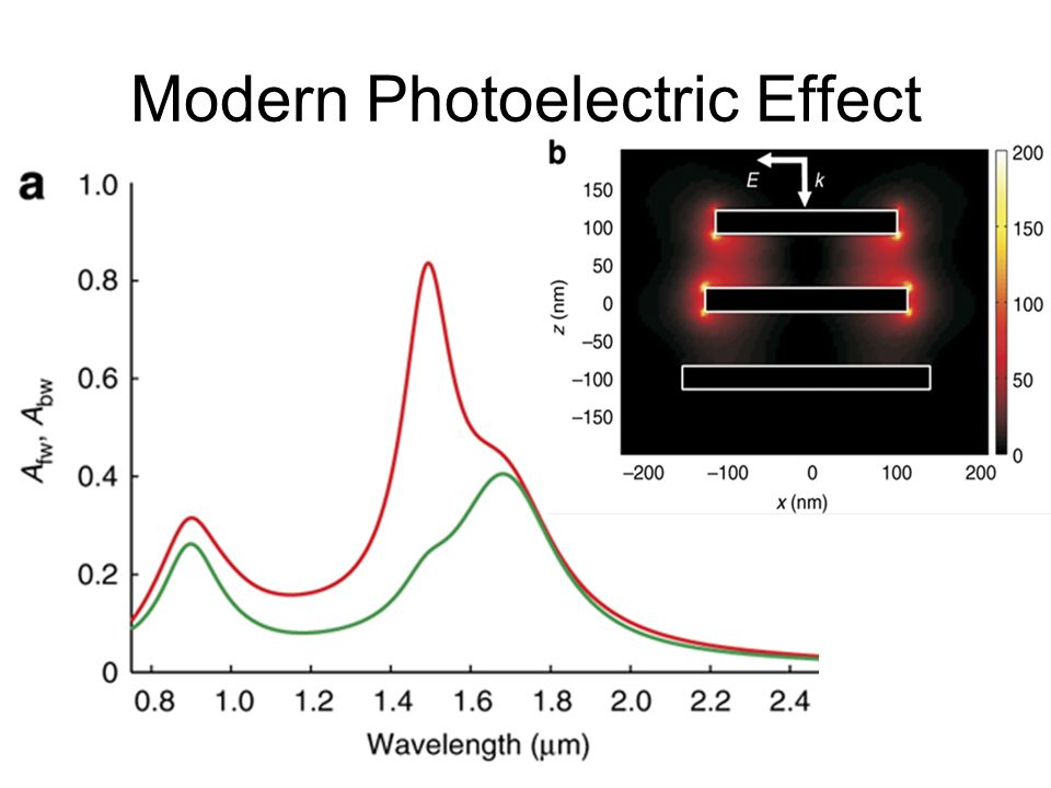 Modern Photoelectric Effect