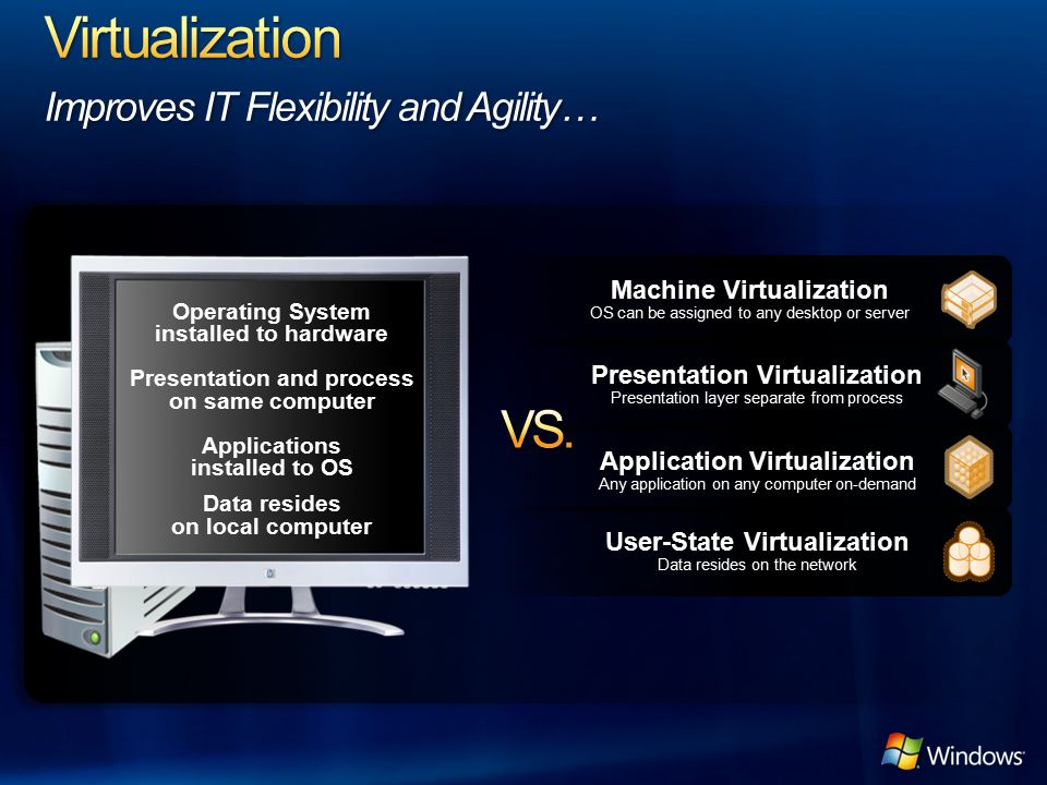 Machine Virtualization OS can be assigned to any desktop or server Application Virtualization Any application on any computer on-demand User-State Vir