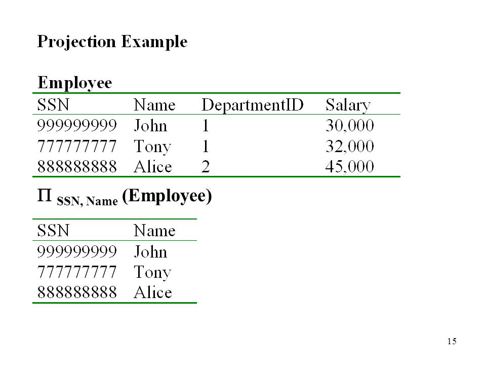 15  SSN, Name (Employee)