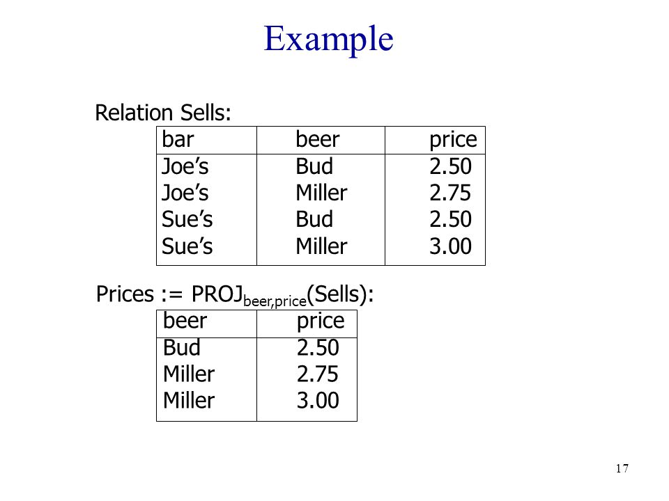 17 Example Relation Sells: barbeerprice Joe'sBud2.50 Joe'sMiller2.75 Sue'sBud2.50 Sue'sMiller3.00 Prices := PROJ beer,price (Sells): beerprice Bud2.50 Miller2.75 Miller3.00