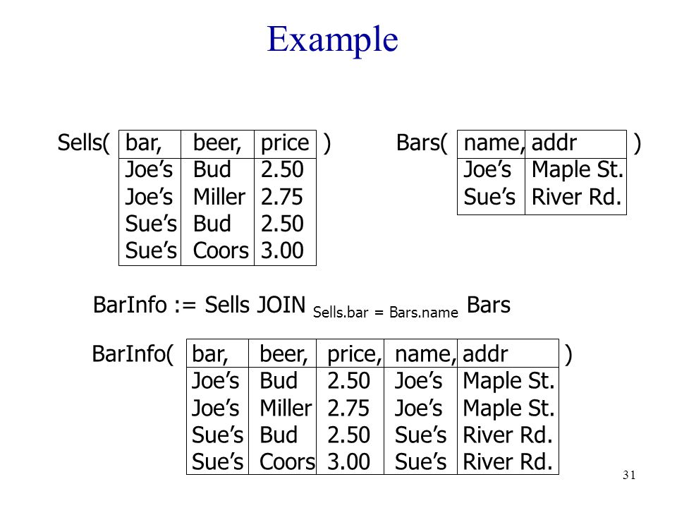 31 Example Sells(bar,beer,price )Bars(name,addr ) Joe'sBud2.50Joe'sMaple St.
