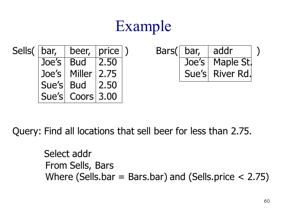 60 Example Sells(bar,beer,price )Bars(bar,addr ) Joe'sBud2.50Joe'sMaple St.