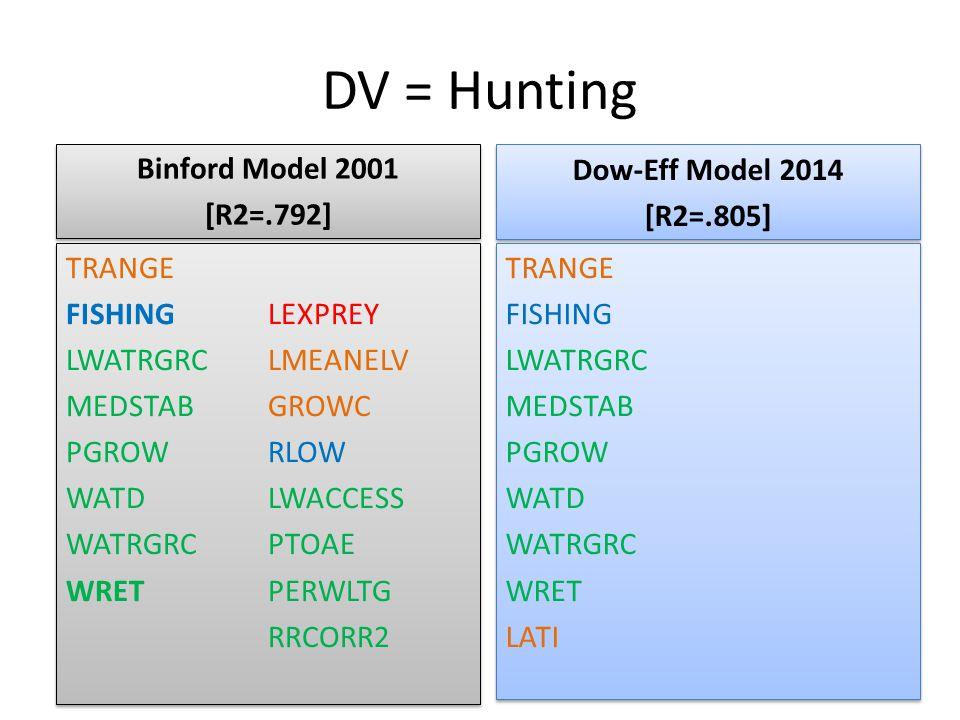 DV = Hunting Binford Model 2001 [R2=.792] Binford Model 2001 [R2=.792] TRANGE FISHING LWATRGRC MEDSTAB PGROW WATD WATRGRC WRET LEXPREY LMEANELV GROWC RLOW LWACCESS PTOAE PERWLTG RRCORR2 TRANGE FISHING LWATRGRC MEDSTAB PGROW WATD WATRGRC WRET LEXPREY LMEANELV GROWC RLOW LWACCESS PTOAE PERWLTG RRCORR2 Dow-Eff Model 2014 [R2=.805] Dow-Eff Model 2014 [R2=.805] TRANGE FISHING LWATRGRC MEDSTAB PGROW WATD WATRGRC WRET LATI TRANGE FISHING LWATRGRC MEDSTAB PGROW WATD WATRGRC WRET LATI
