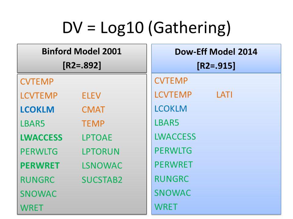 DV = Log10 (Gathering) Binford Model 2001 [R2=.892] Binford Model 2001 [R2=.892] CVTEMP LCVTEMP LCOKLM LBAR5 LWACCESS PERWLTG PERWRET RUNGRC SNOWAC WRET ELEV CMAT TEMP LPTOAE LPTORUN LSNOWAC SUCSTAB2 CVTEMP LCVTEMP LCOKLM LBAR5 LWACCESS PERWLTG PERWRET RUNGRC SNOWAC WRET ELEV CMAT TEMP LPTOAE LPTORUN LSNOWAC SUCSTAB2 Dow-Eff Model 2014 [R2=.915] Dow-Eff Model 2014 [R2=.915] CVTEMP LCVTEMP LCOKLM LBAR5 LWACCESS PERWLTG PERWRET RUNGRC SNOWAC WRET LATI CVTEMP LCVTEMP LCOKLM LBAR5 LWACCESS PERWLTG PERWRET RUNGRC SNOWAC WRET LATI
