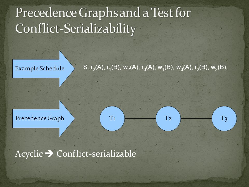 Acyclic  Conflict-serializable Example Schedule S: r 2 (A); r 1 (B); w 2 (A); r 3 (A); w 1 (B); w 3 (A); r 2 (B); w 2 (B); T3T1T2 Precedence Graph