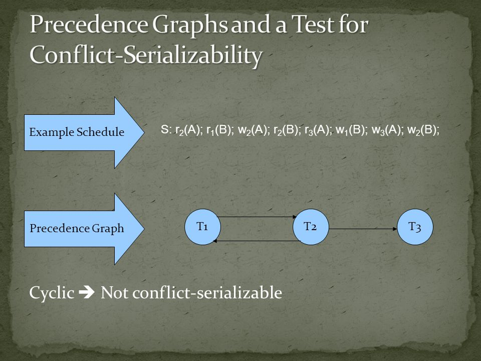 Cyclic  Not conflict-serializable Example Schedule S: r 2 (A); r 1 (B); w 2 (A); r 2 (B); r 3 (A); w 1 (B); w 3 (A); w 2 (B); Precedence Graph T1T2T3