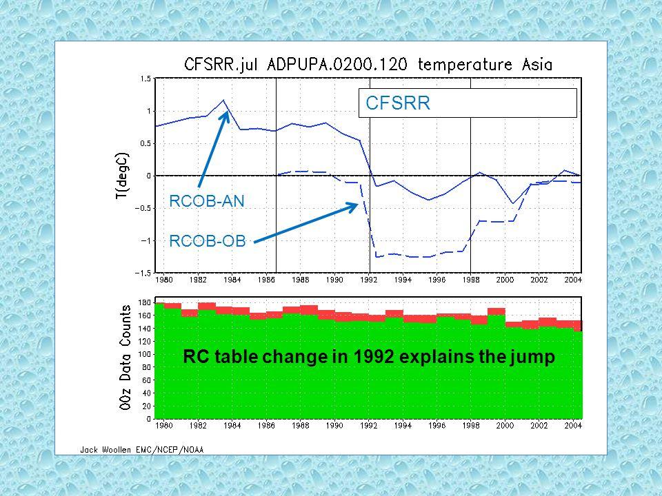 CFSRR R2 CFSRL RC table change in 1992 explains the jump RCOB-AN RCOB-OB