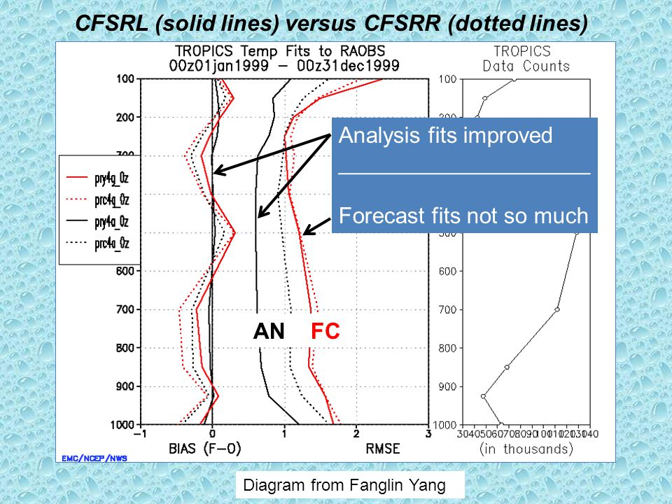 Analysis fits improved ____________________ Forecast fits not so much Diagram from Fanglin Yang CFSRL (solid lines) versus CFSRR (dotted lines) AN FC