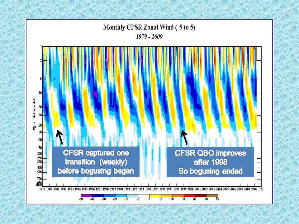 Problem seems to be due to overly narrow tropical FE structure function pre-1998 R2CFSR Single u component impact
