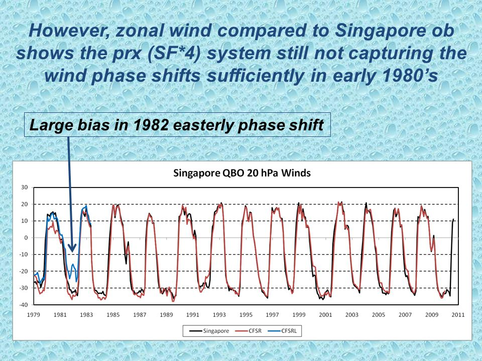 However, zonal wind compared to Singapore ob shows the prx (SF*4) system still not capturing the wind phase shifts sufficiently in early 1980's Large bias in 1982 easterly phase shift