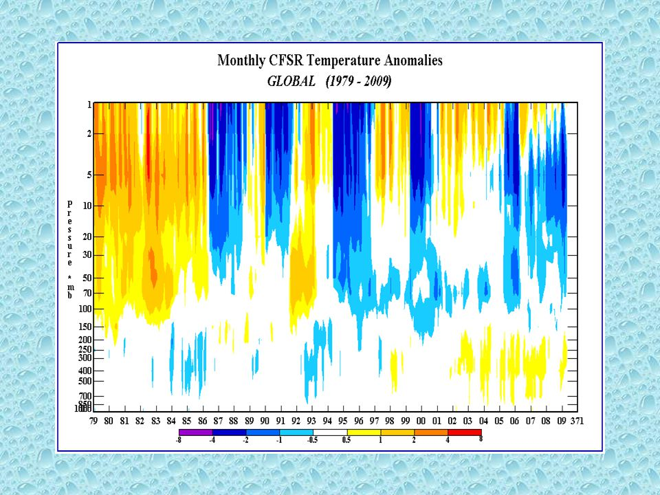Prior to 1998 the SSU assimilation is implicated, especially bias correction of channel 3 Model warm bias feeds into SSU bias correction and heats up the stratosphere until a stream (or satellite) boundary occurs when the bias correction resets…