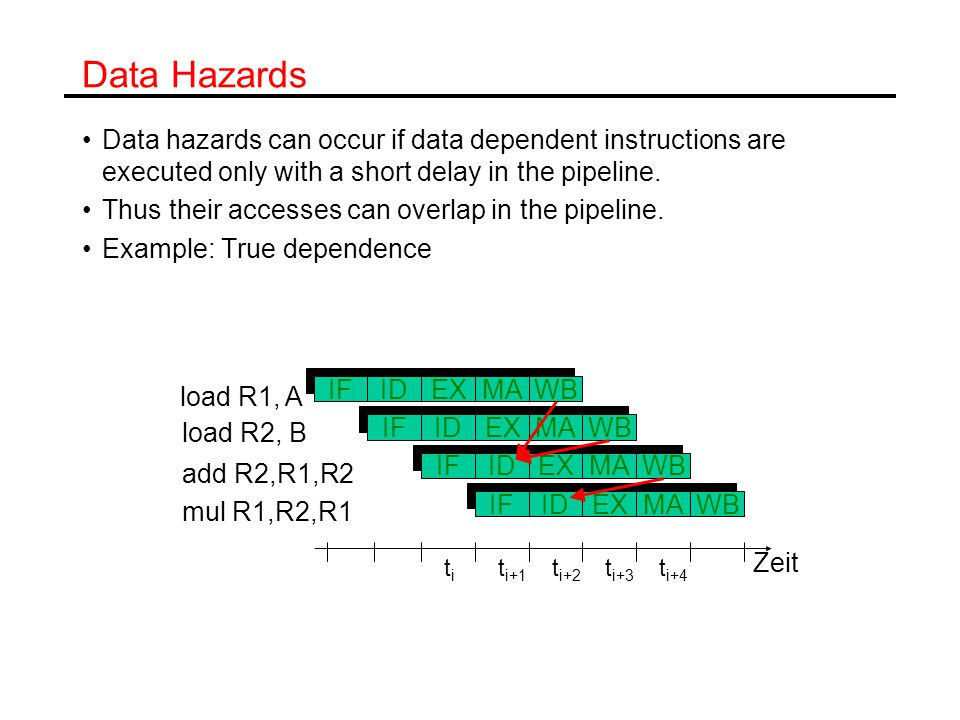 Data Hazards Data hazards can occur if data dependent instructions are executed only with a short delay in the pipeline.