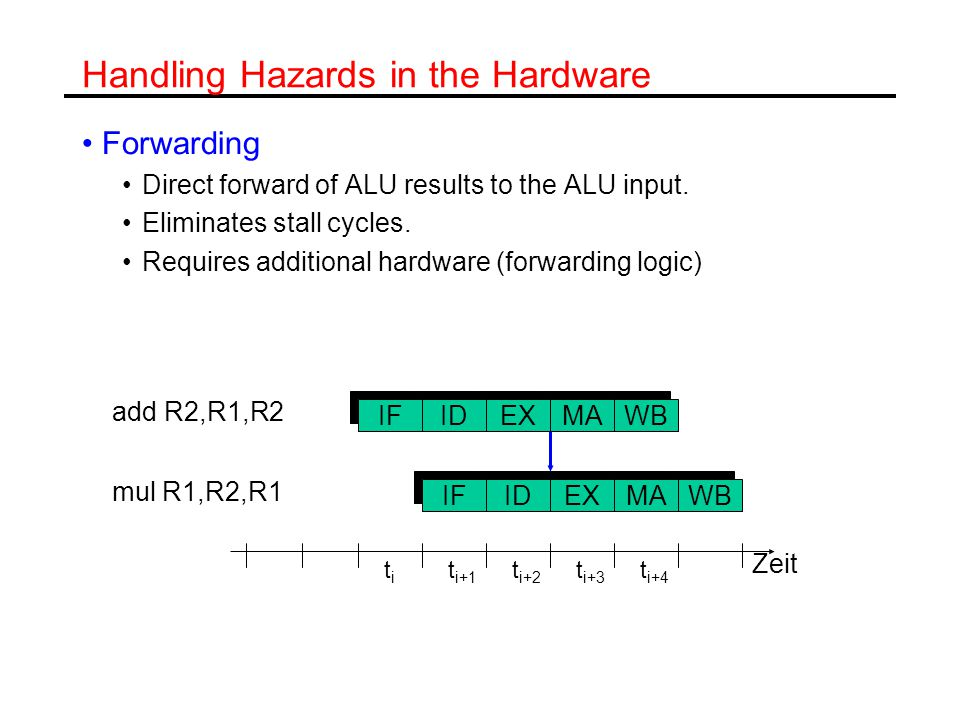 Handling Hazards in the Hardware Forwarding Direct forward of ALU results to the ALU input.