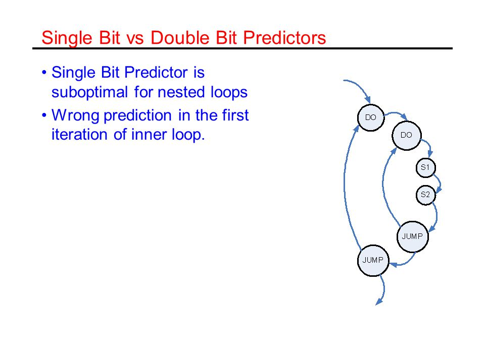 Single Bit vs Double Bit Predictors Single Bit Predictor is suboptimal for nested loops Wrong prediction in the first iteration of inner loop.