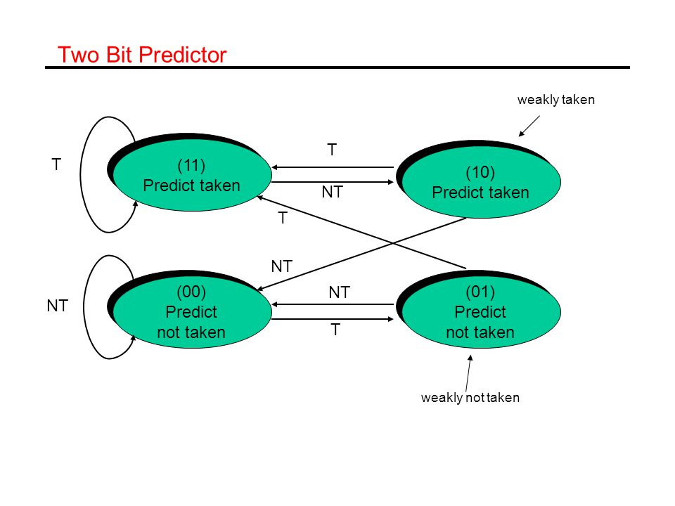 Two Bit Predictor (11) Predict taken (11) Predict taken (10) Predict taken (10) Predict taken (01) Predict not taken (01) Predict not taken (00) Predict not taken (00) Predict not taken T T T NT T weakly taken weakly not taken