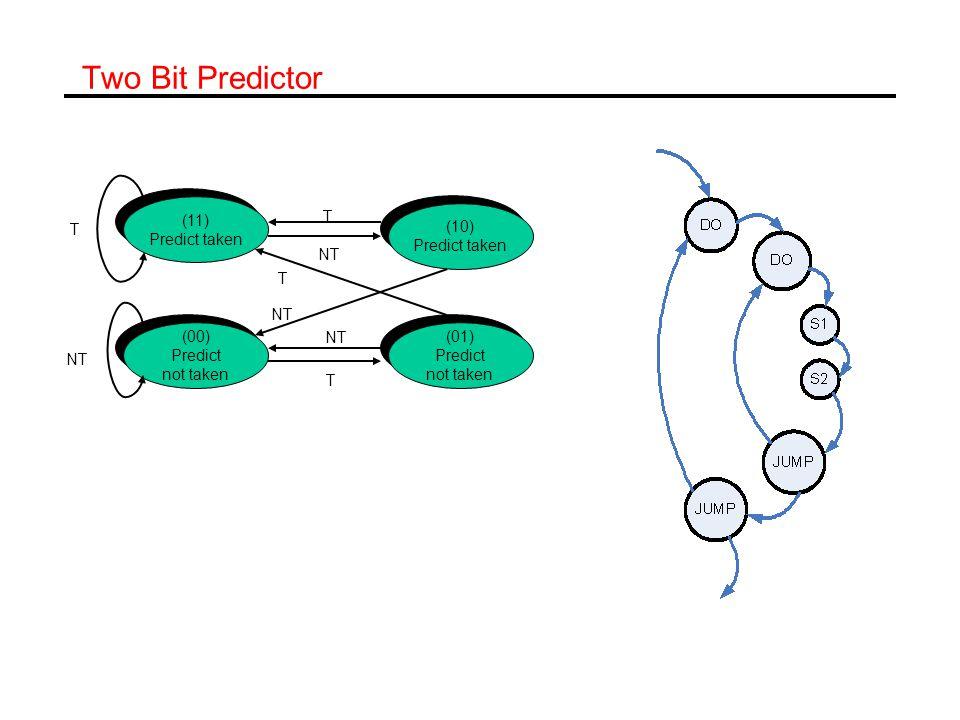 Two Bit Predictor (11) Predict taken (11) Predict taken (10) Predict taken (10) Predict taken (01) Predict not taken (01) Predict not taken (00) Predict not taken (00) Predict not taken T T T NT T