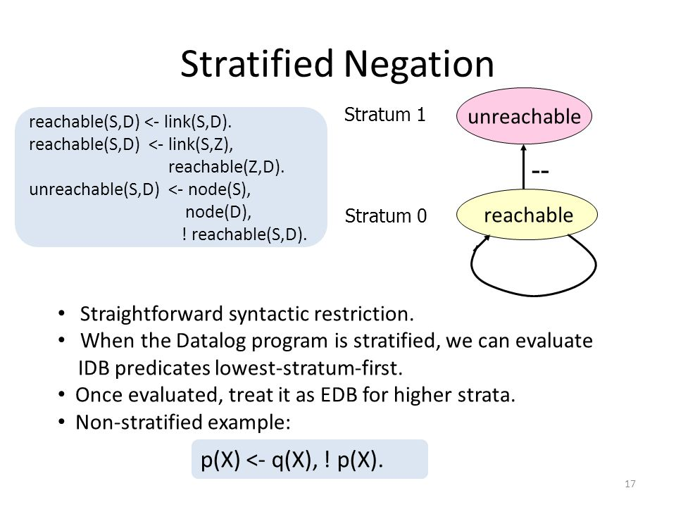 Stratified Negation Straightforward syntactic restriction.