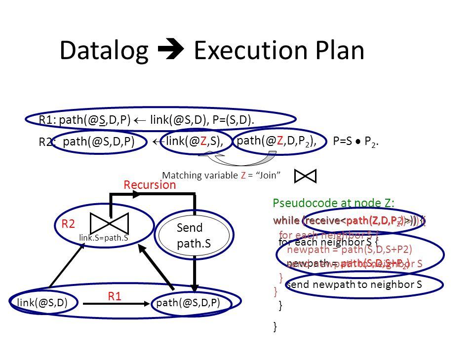 Datalog  Execution Plan R1: path(@S,D,P)  link(@S,D), P=(S,D).