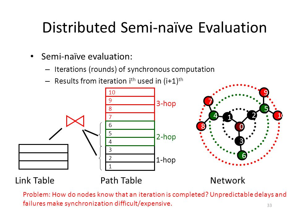 Distributed Semi-naïve Evaluation Semi-naïve evaluation: – Iterations (rounds) of synchronous computation – Results from iteration i th used in (i+1) th Path Table 8 7 3-hop 10 92 1 1-hop 36 5 2-hop 4 Link TableNetwork 5 10 0 2 1 3 4 6 8 7 Problem: How do nodes know that an iteration is completed.