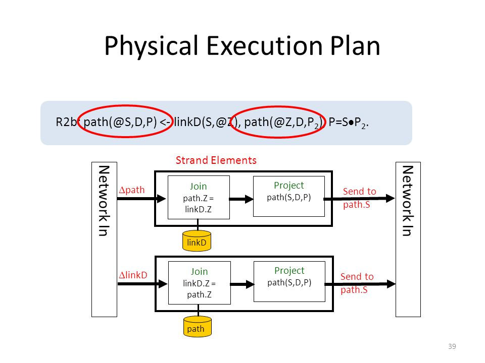 Physical Execution Plan Strand Elements  path Join path.Z = linkD.Z linkD Project path(S,D,P) Send to path.S R2b: path(@S,D,P) <- linkD(S,@Z), path(@Z,D,P 2 ), P=S  P 2.